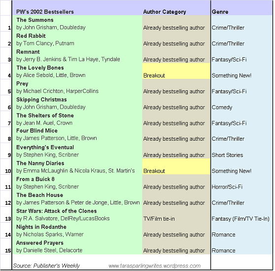 2002 Bestseller Genres