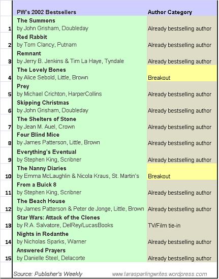 2002 Bestsellers