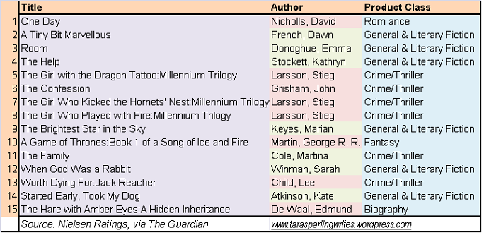 2011 Bestseller Genres & Authors