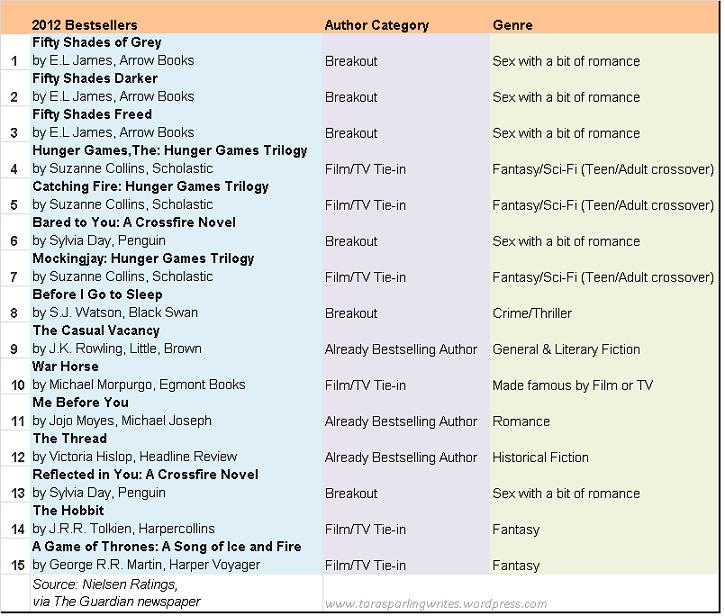 2012 Bestseller Genres