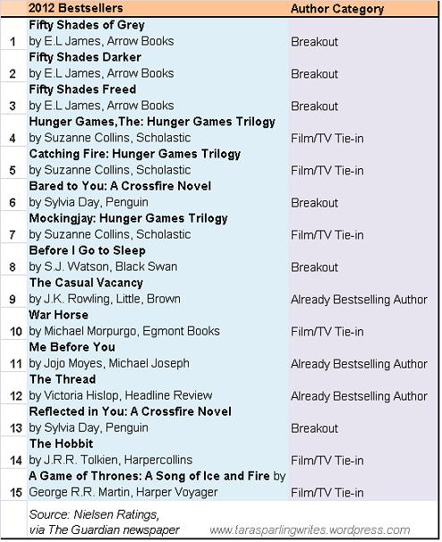 2012 Bestsellers
