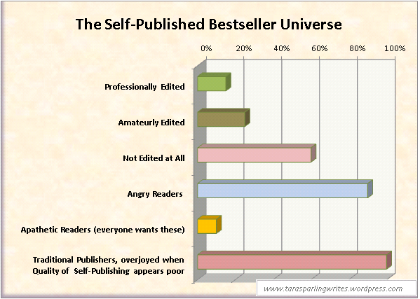 The Self-Published Bestseller Universe