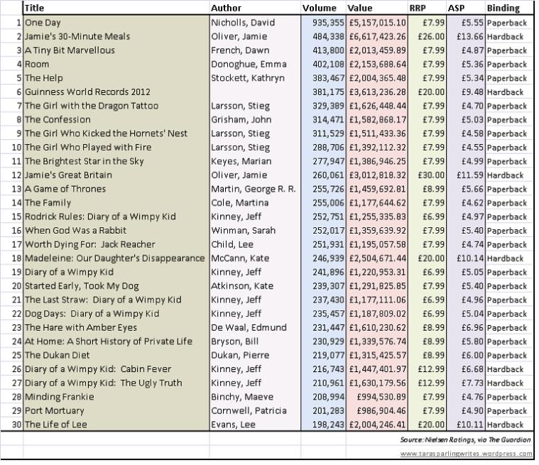 2011 Top 30 Bestsellers