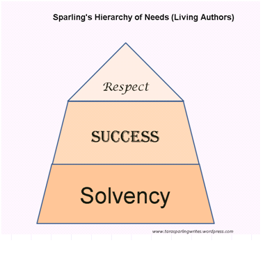 A Hierarchy of Needs for Living Authors