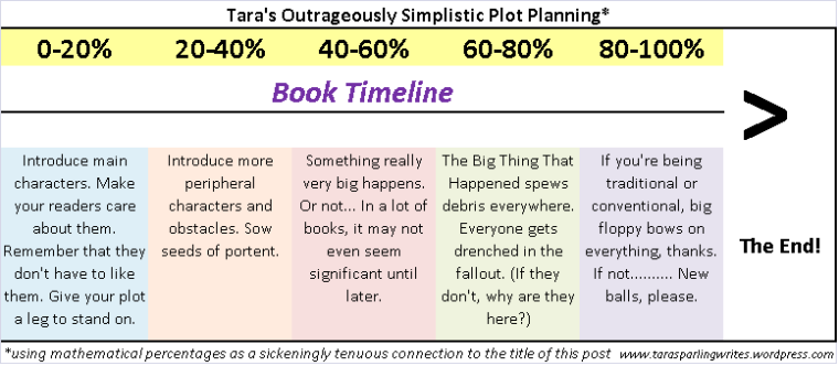How to structure the plot of a novel