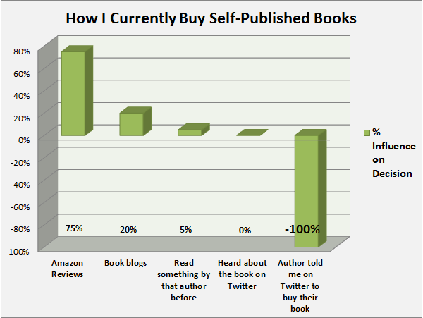 The factors which influence my book-buying decision... (and 1 which DEFINITELY DOESN'T...)