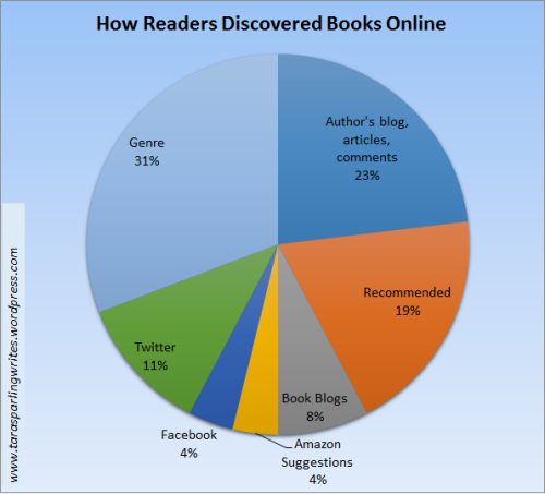 How Readers Discovered Books Online