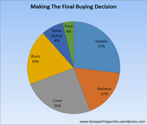 Making The Final Book Buying Decision