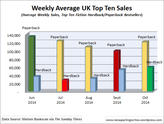 Book Sales: What Happens When Blockbusters Flood The Market?